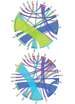 Circular genome visualization and data visualization with Circos: Reassortment and migration analysis of Crimean-Congo haemorrhagic fever virus (310 x 427)