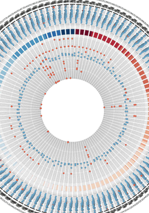 Circular genome visualization and data visualization with Circos: Quality Visualization of Microarray Datasets Using Circos (300 x 427)